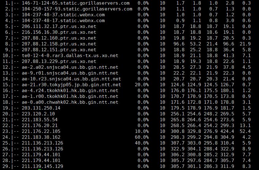 Budgetnode 洛杉矶 KVM Storage VPS/1H/0.5G Ram/250GB 评测